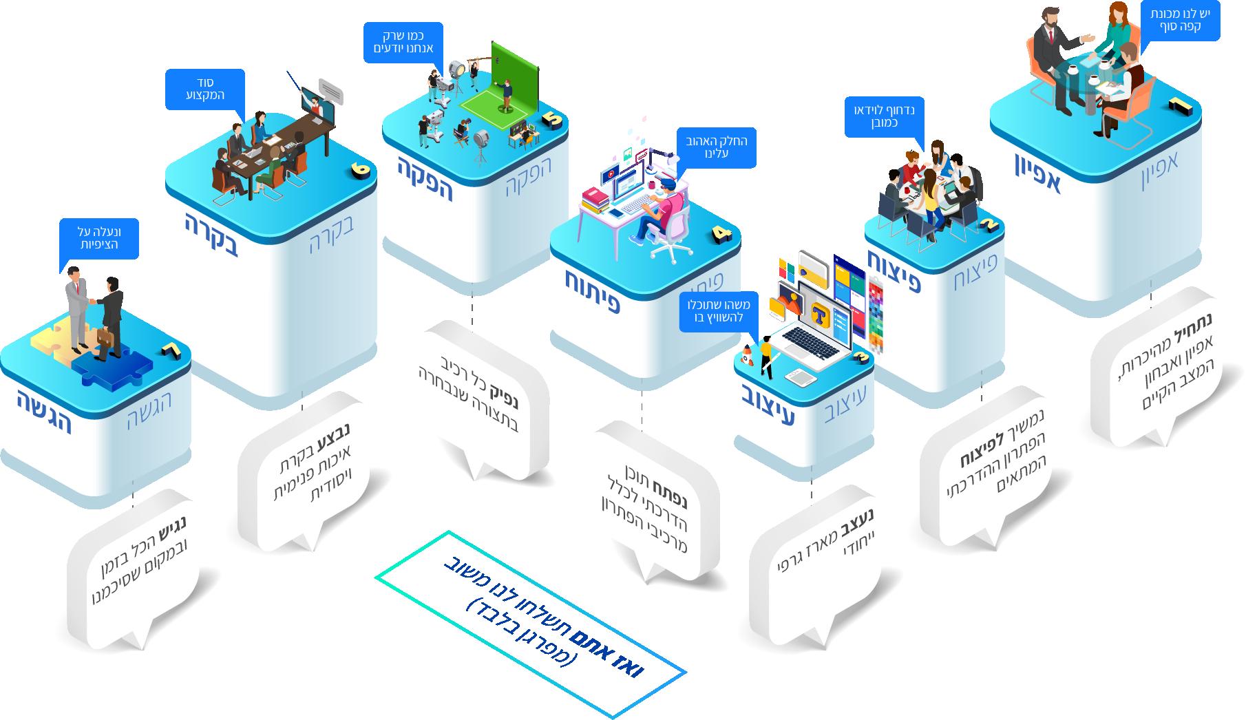 תהליך פיתוח והפקת תוצרי למידה ווב אקדמיקס